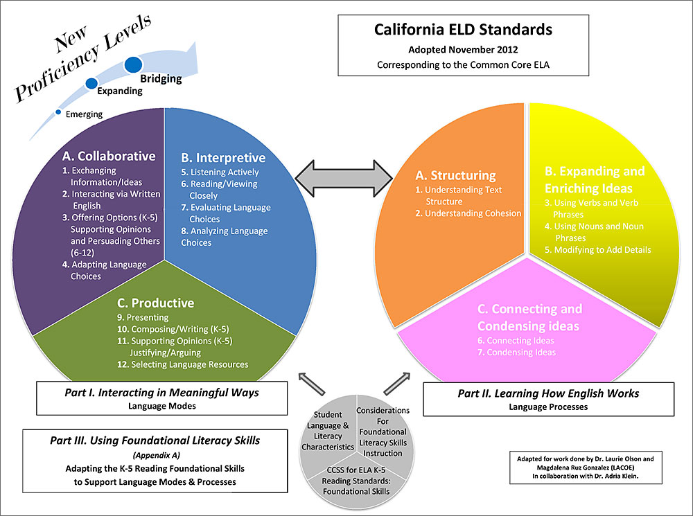 California ELD Standards Charts