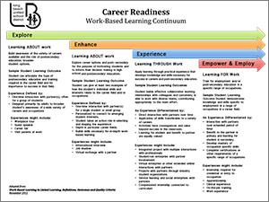 Career Readiness Document