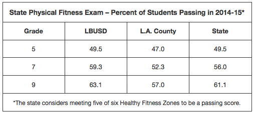 PE Fitness Exam Table Data