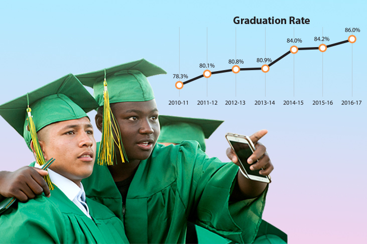 Grad Rates Up Graph