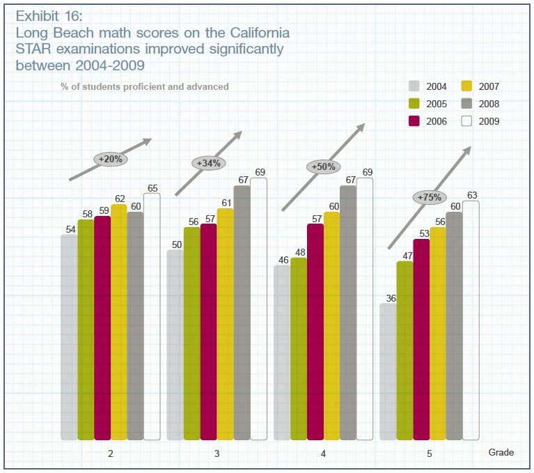 Photo - LBUSD Among World's Top 20 Systems